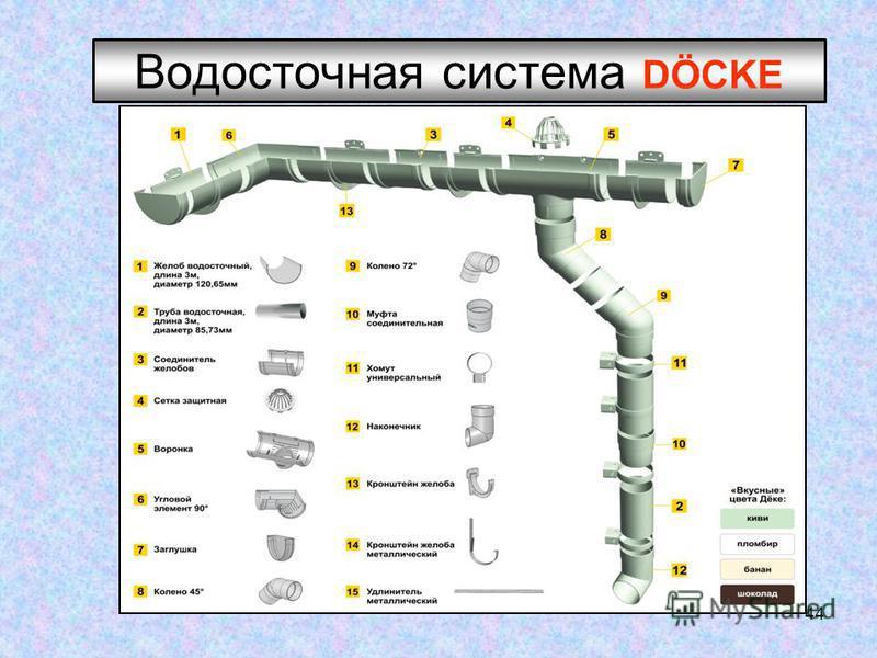 44 Водосточная система DÖCKЕ