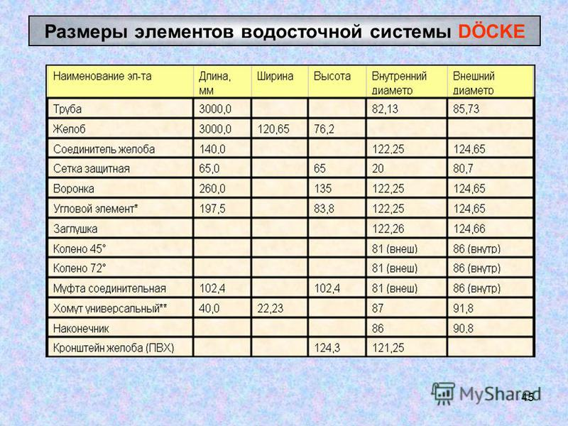 45 Размеры элементов водосточной системы DÖCKE