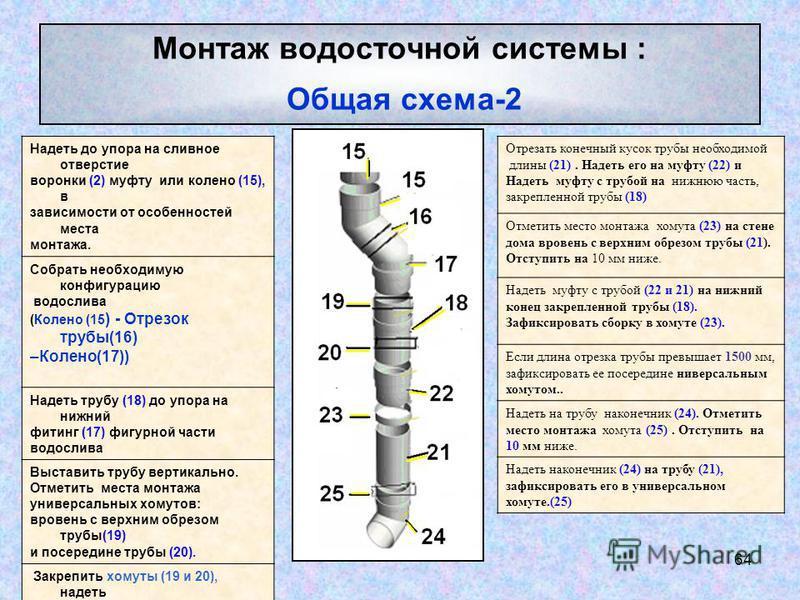 64 Монтаж водосточной системы : Общая схема-2 Надеть до упора на сливное отверстие воронки (2) муфту или колено (15), в зависимости от особенностей места монтажа. Собрать необходимую конфигурацию водослива (Колено (15 ) - Отрезок трубы(16) –Колено(17