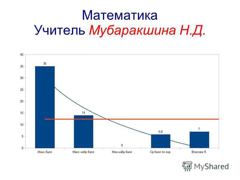 Математика Учитель Мубаракшина Н.Д.