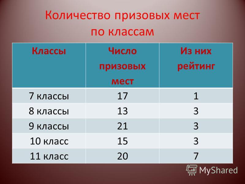 Количество призовых мест по классам Классы Число призовых мест Из них рейтинг 7 классы 171 8 классы 133 9 классы 213 10 класс 153 11 класс 207