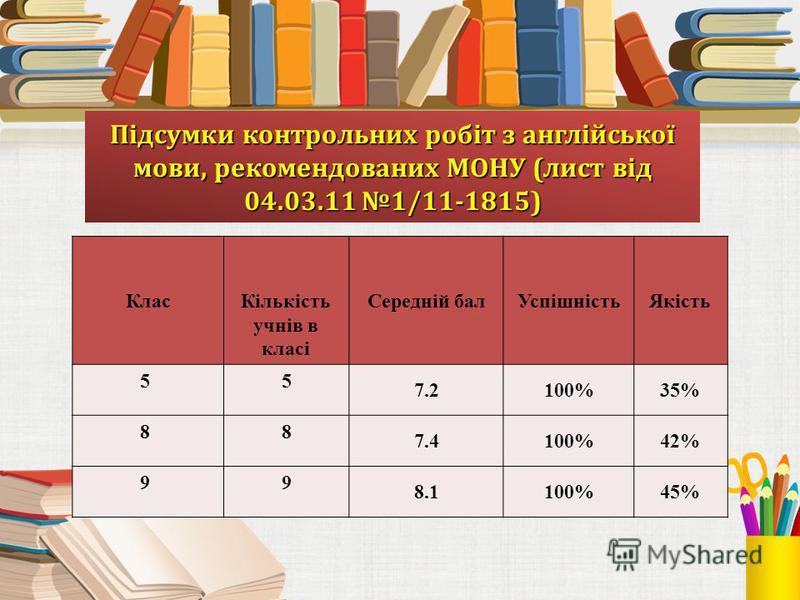 Підсумки контрольних робіт з англійської мови, рекомендованих МОНУ (лист від 04.03.11 1/11-1815) Клас Кількість учнів в класі Середній балУспішністьЯкість 5 5 7.2100%35% 8 8 7.4100%42% 9 9 8.1100%45%