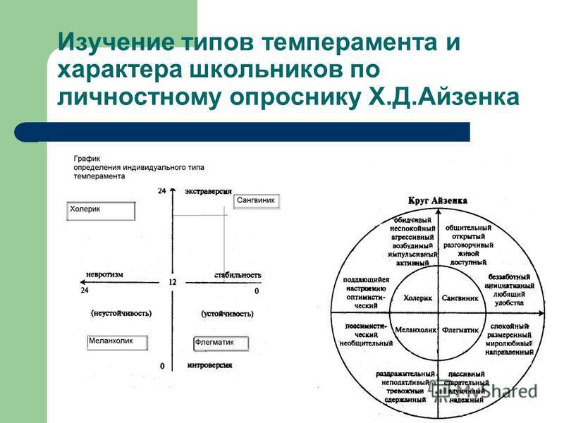 Изучение типов темперамента и характера школьников по личностному опроснику Х.Д.Айзенка