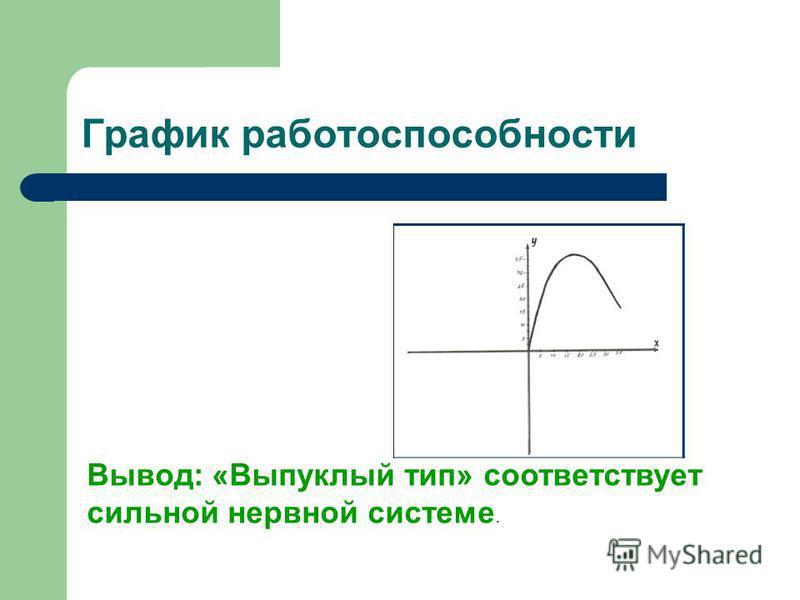 График работоспособности Вывод: «Выпуклый тип» соответствует сильной нервной системе.
