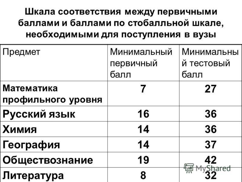 Шкала соответствия между первичными баллами и баллами по стобалльной шкале, необходимыми для поступления в вузы Предмет Минимальный первичный балл Минимальны й тестовый балл Математика профильного уровня 727 Русский язык 1636 Химия 1436 География 143