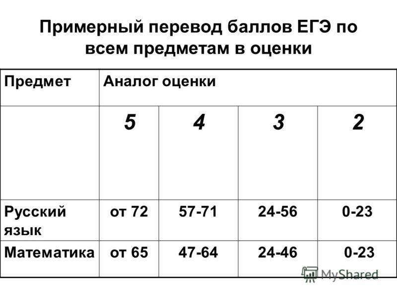 Примерный перевод баллов ЕГЭ по всем предметам в оценки Предмет Аналог оценки 5432 Русский язык от 7257-7124-560-23 Математикаот 6547-6424-46 0-23