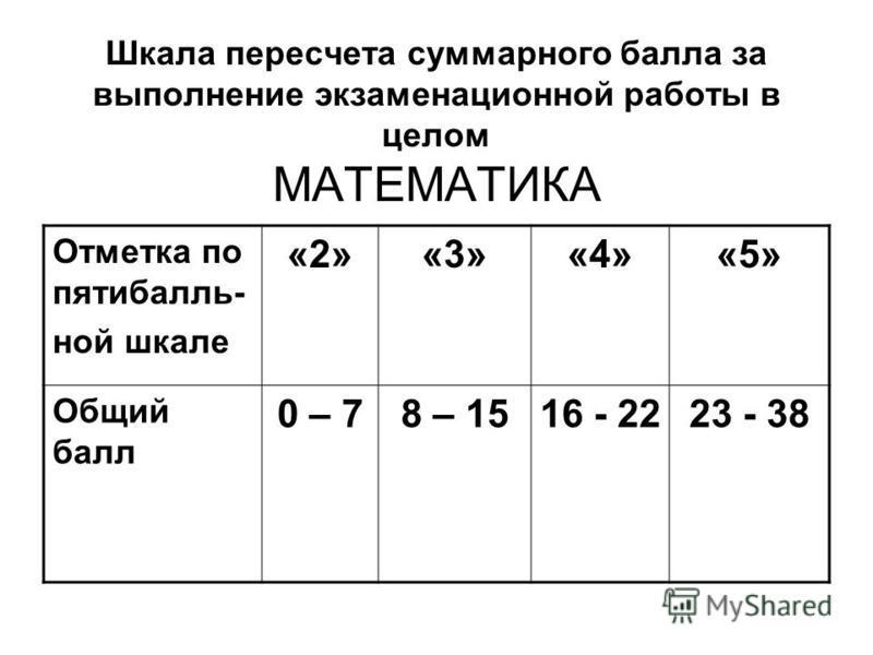 Шкала пересчета суммарного балла за выполнение экзаменационной работы в целом МАТЕМАТИКА Отметка по пятибалльной шкале «2»«3»«4»«5» Общий балл 0 – 78 – 1516 - 2223 - 38