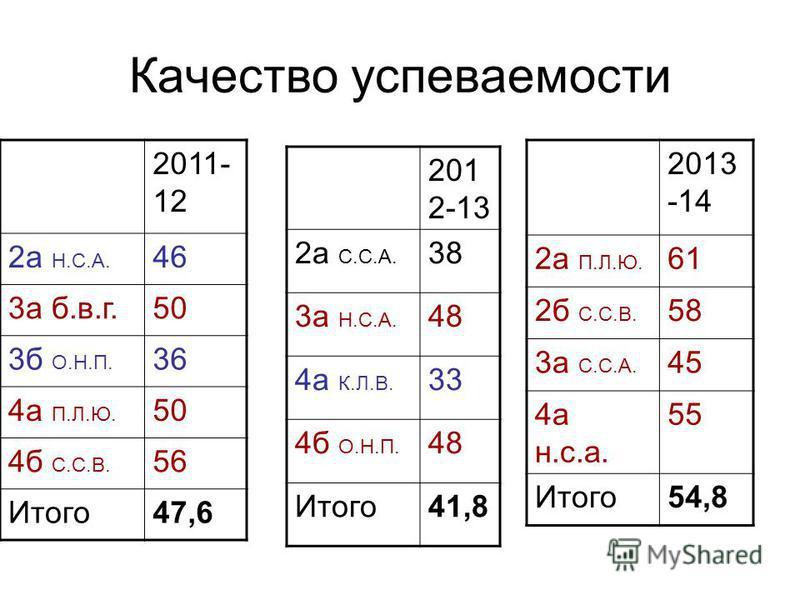 Качество успеваемости 201 2-13 2 а С.С.А. 38 3 а Н.С.А. 48 4 а К.Л.В. 33 4 б О.Н.П. 48 Итого 41,8 2011- 12 2 а Н.С.А. 46 3 а б.в.г.50 3 б О.Н.П. 36 4 а П.Л.Ю. 50 4 б С.С.В. 56 Итого 47,6 2013 -14 2 а П.Л.Ю. 61 2 б С.С.В. 58 3 а С.С.А. 45 4 а н.с.а. 5