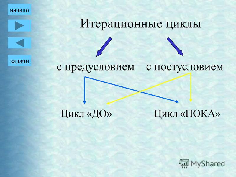 с предусловием постусловием Цикл «ДО»Цикл «ПОКА» задачи начало Итерационные циклы