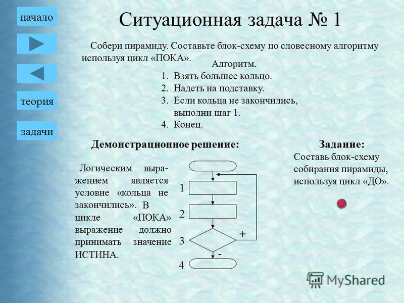 Собери пирамиду. Составьте блок-схему по словесному алгоритму используя цикл «ПОКА». Алгоритм. 1. Взять большее кольцо. 2. Надеть на подставку. 3. Если кольца не закончились, выполни шаг 1. 4.Конец. Демонстрационное решение: + - 1 2 3 4 Логическим вы