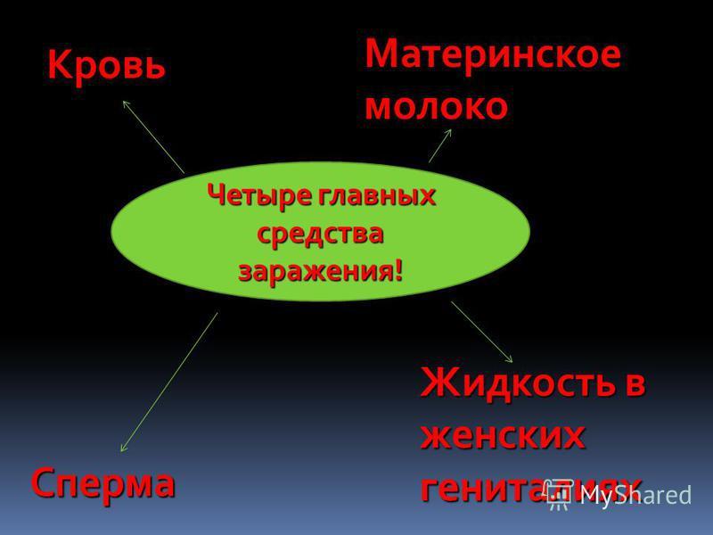 Кровь Материнское молоко Сперма Жидкость в женских гениталиях Четыре главных средства заражения!