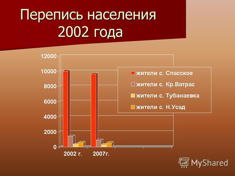 Перепись населения 2002 года