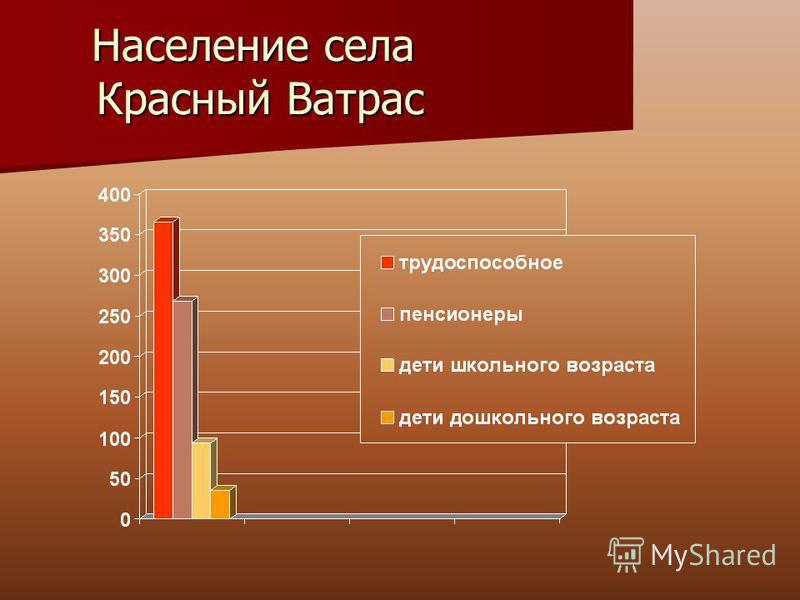 Население села Красный Ватрас
