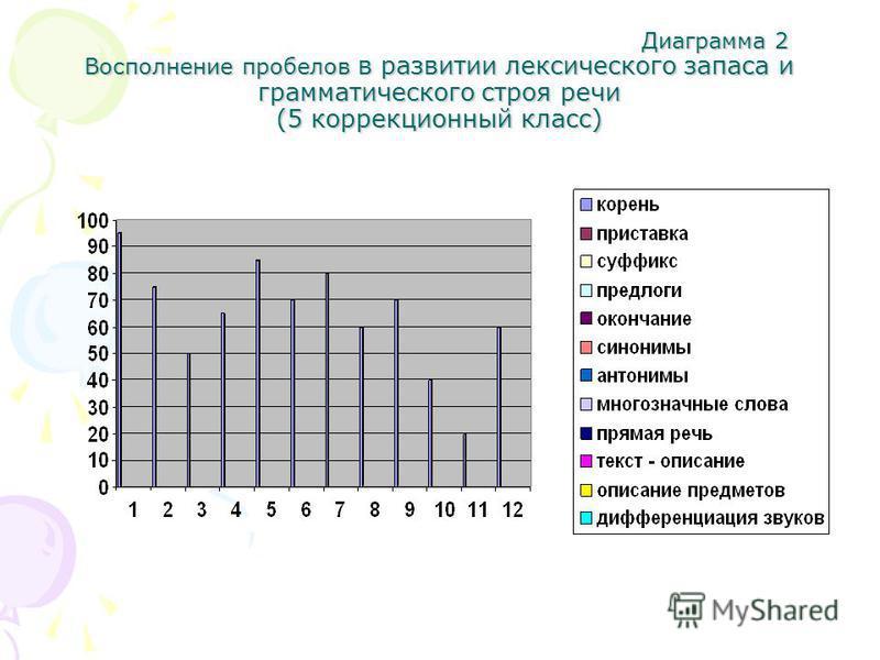 Диаграмма 2 Восполнение пробелов в развитии лексического запаса и грамматического строя речи (5 коррекционный класс) Диаграмма 2 Восполнение пробелов в развитии лексического запаса и грамматического строя речи (5 коррекционный класс)