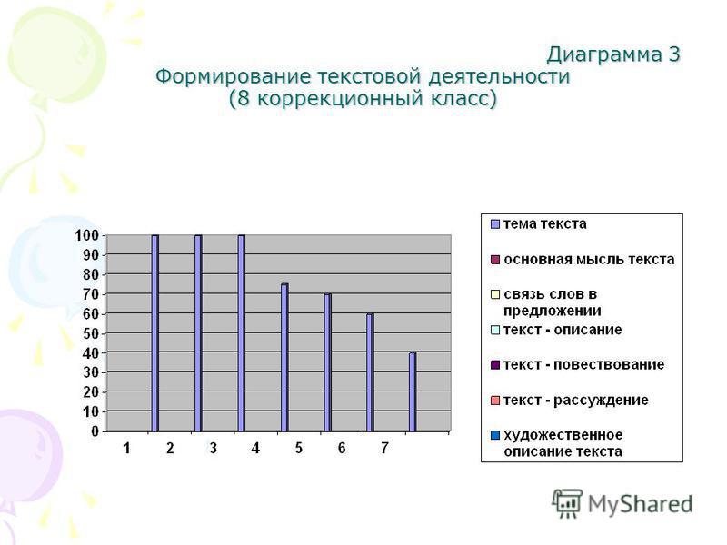 Диаграмма 3 Формирование текстовой деятельности (8 коррекционный класс) Диаграмма 3 Формирование текстовой деятельности (8 коррекционный класс)