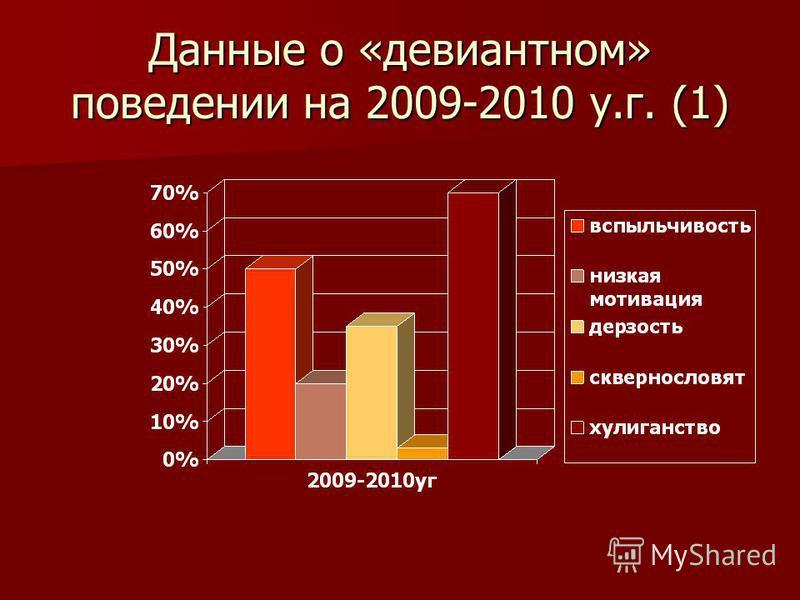 Данные о «девиантном» поведении на 2009-2010 у.г. (1)
