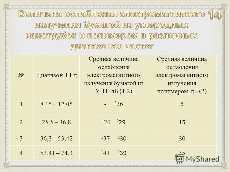 Диапазон, ГГц Средняя величина ослабления электромагнитного излучения бумагой из УНТ, дБ (1,2) Средняя величина ослабления электромагнитного излучения полимером, дБ (2) 18,15 – 12,05 - 2 26 5 225,5 – 36,8 1 20 2 29 15 336,3 – 53,42 1 37 2 303030 453,