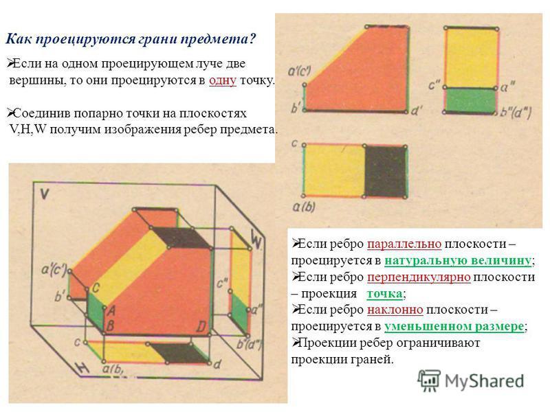 Как проецируются грани предмета? Если на одном проецирующем луче две вершины, то они проецируются в одну точку. Соединив попарно точки на плоскостях V,H,W получим изображения ребер предмета. Е сли ребро параллельно плоскости – проецируется в натураль