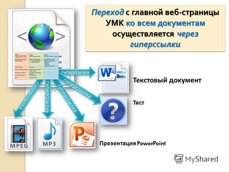 Переход с главной веб - страницы УМК ко всем документам осуществляется через гиперссылки гиперссылка Текстовый документ Тест Презентация PowerPoint