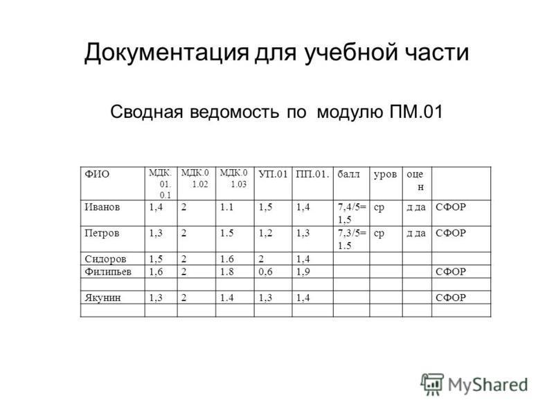 Документация для учебной части Сводная ведомость по модулю ПМ.01 ФИО МДК. 01. 0.1 МДК.0 1.02 МДК.0 1.03 УП.01ПП.01. баллуровоце н Иванов 1,421.11,51,47,4/5= 1,5 срд даСФОР Петров 1,321.51,21,37,3/5= 1.5 срд даСФОР Сидоров 1,521.621,4 Филипьев 1,621.8