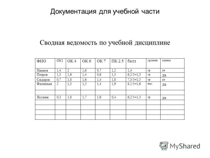 Документация для учебной части Сводная ведомость по учебной дисциплине ФИО ОК1 ОК 4ОК 6ОК 7ПК 2.5 балл уровень оценка Иванов 1,421,60,71,21,4 среда Петров 1,31,61,40,61,36,2/5=1,3 ср да Сидоров 0,71,81,61,41,87,3/5=1,5 среда Филипьев 21,31,51,41,98,1