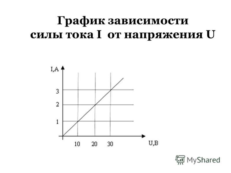 График зависимости силы тока I от напряжения U