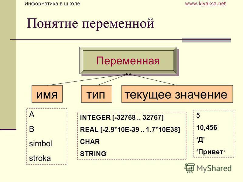 Информатика в школе www.klyaksa.netwww.klyaksa.net Понятие переменной Переменная имя тип текущее значение A B simbol stroka INTEGER [-32768.. 32767] REAL [-2.9*10E-39.. 1.7*10E38] CHAR STRING 5 10,456 Д Привет