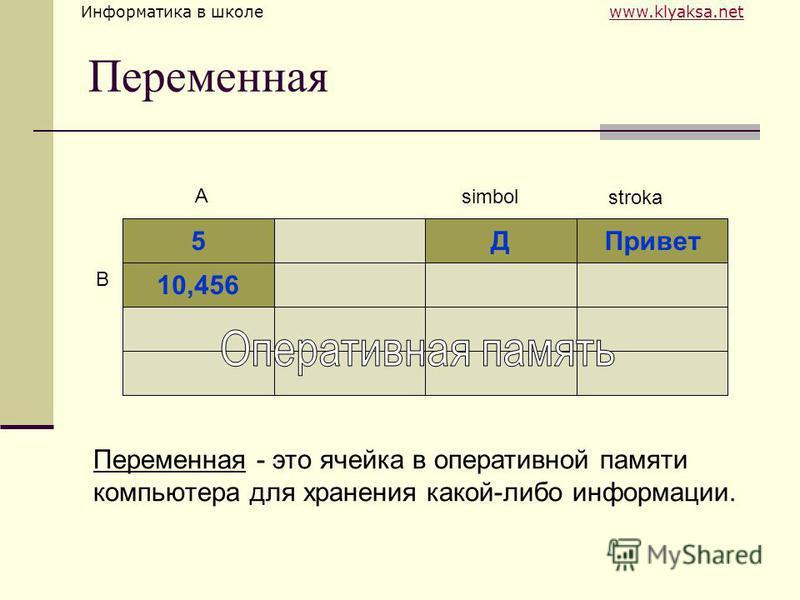 Информатика в школе www.klyaksa.netwww.klyaksa.net Переменная Переменная - это ячейка в оперативной памяти компьютера для хранения какой-либо информации. 5ДПривет 10,456 A simbol B stroka