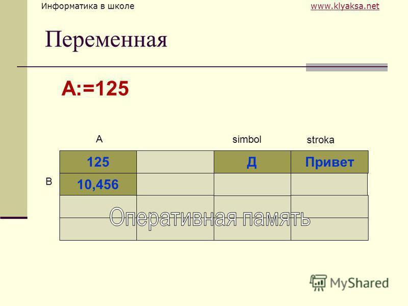 Информатика в школе www.klyaksa.netwww.klyaksa.net Переменная 125ДПривет 10,456 A simbol B stroka A:=125