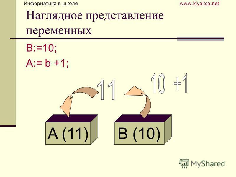 Информатика в школе www.klyaksa.netwww.klyaksa.net Наглядное представление переменных B:=10; A:= b +1; B (10)A (11)