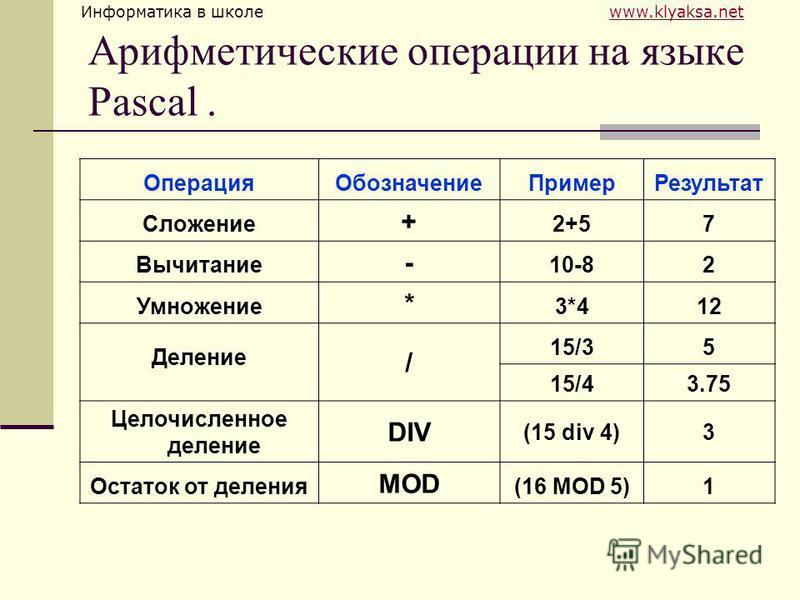 Информатика в школе www.klyaksa.netwww.klyaksa.net Арифметические операции на языке Pascal. Операция ОбозначениеПример Результат Сложение + 2+57 Вычитание - 10-82 Умножение * 3*412 Деление / 15/35 15/43.75 Целочисленное деление DIV (15 div 4)3 Остато
