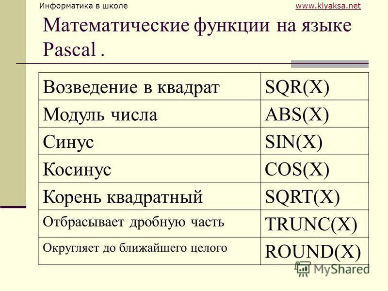 Информатика в школе www.klyaksa.netwww.klyaksa.net Математические функции на языке Pascal. Возведение в квадратSQR(X) Модуль числаABS(X) СинусSIN(X) КосинусCOS(X) Корень квадратныйSQRT(X) Отбрасывает дробную часть TRUNC(X) Округляет до ближайшего цел