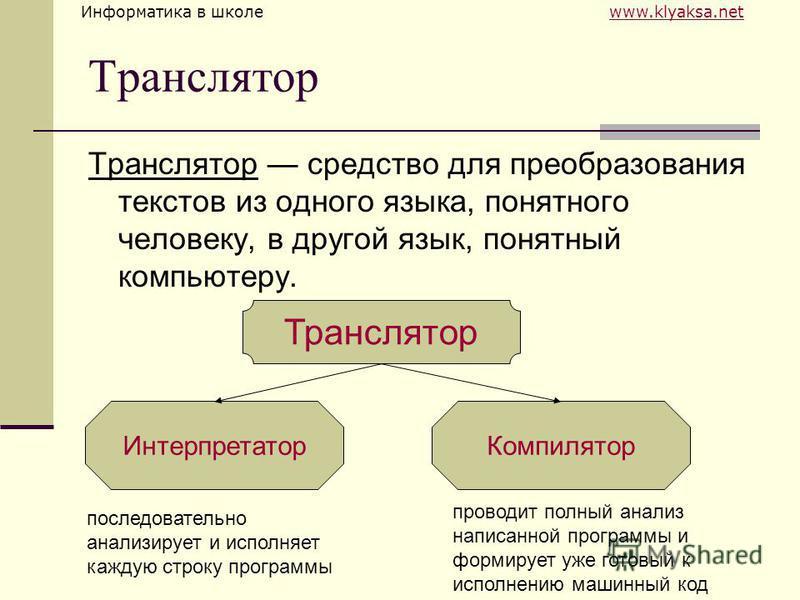 Информатика в школе www.klyaksa.netwww.klyaksa.net Транслятор Транслятор средство для преобразования текстов из одного языка, понятного человеку, в другой язык, понятный компьютеру. Транслятор Интерпретатор Компилятор последовательно анализирует и ис