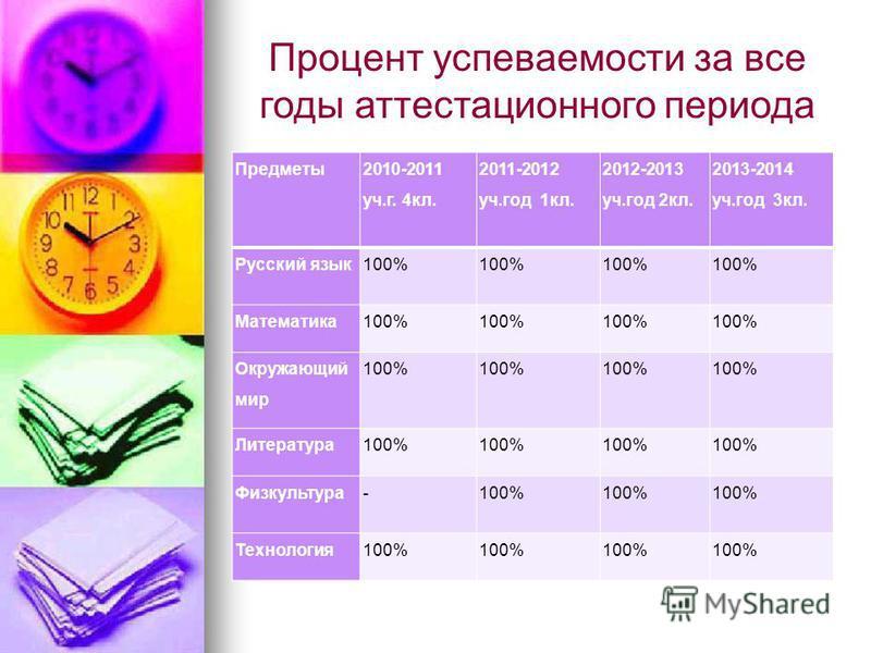 Процент успеваемости за все годы аттестационного периода Предметы 2010-2011 уч.г. 4 кл. 2011-2012 уч.год 1 кл. 2012-2013 уч.год 2 кл. 2013-2014 уч.год 3 кл. Русский язык 100% Математика 100% Окружающий мир 100% Литература 100% Физкультура-100% Технол