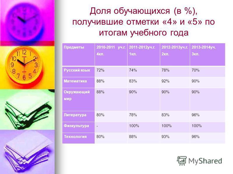 Доля обучающихся (в %), получившие отметки «4» и «5» по итогам учебного года Предметы 2010-2011 уч.г. 4 кл. 2011-2012 уч.г. 1 кл. 2012-2013 уч.г. 2 кл. 2013-2014 уч. 3 кл. Русский язык 72%74%78%70% Математика 88%83%92%90% Окружающий мир 88%90% Литера