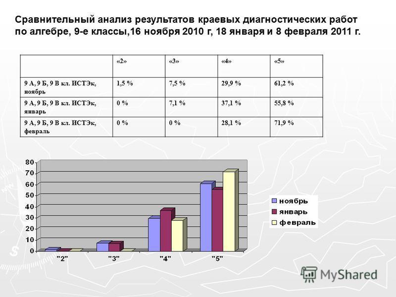 Сравнительный анализ результатов краевых диагностических работ по алгебре, 9-е классы,16 ноября 2010 г, 18 января и 8 февраля 2011 г. «2»«3»«4»«5» 9 А, 9 Б, 9 В кл. ИСТЭк, ноябрь 1,5 %7,5 %29,9 %61,2 % 9 А, 9 Б, 9 В кл. ИСТЭк, январь 0 %7,1 %37,1 %55