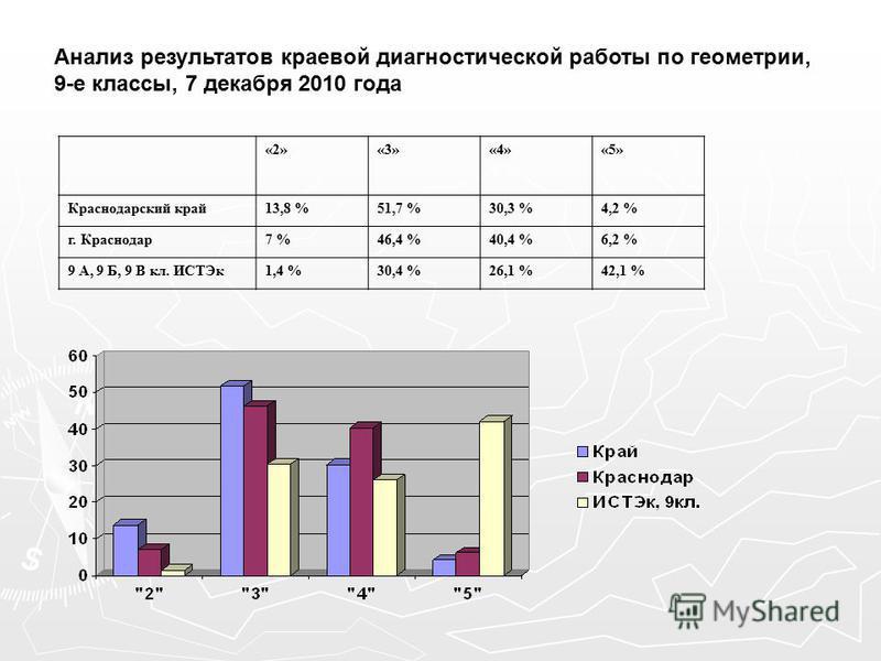 Анализ результатов краевой диагностической работы по геометрии, 9-е классы, 7 декабря 2010 года «2»«3»«4»«5» Краснодарский край 13,8 %51,7 %30,3 %4,2 % г. Краснодар 7 %46,4 %40,4 %6,2 % 9 А, 9 Б, 9 В кл. ИСТЭк 1,4 %30,4 %26,1 %42,1 %