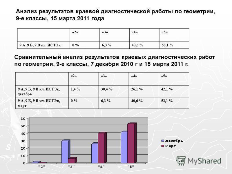 Анализ результатов краевой диагностической работы по геометрии, 9-е классы, 15 марта 2011 года «2»«3»«4»«5» 9 А, 9 Б, 9 В кл. ИСТЭк 0 %6,3 %40,6 %53,1 % Сравнительный анализ результатов краевых диагностических работ по геометрии, 9-е классы, 7 декабр