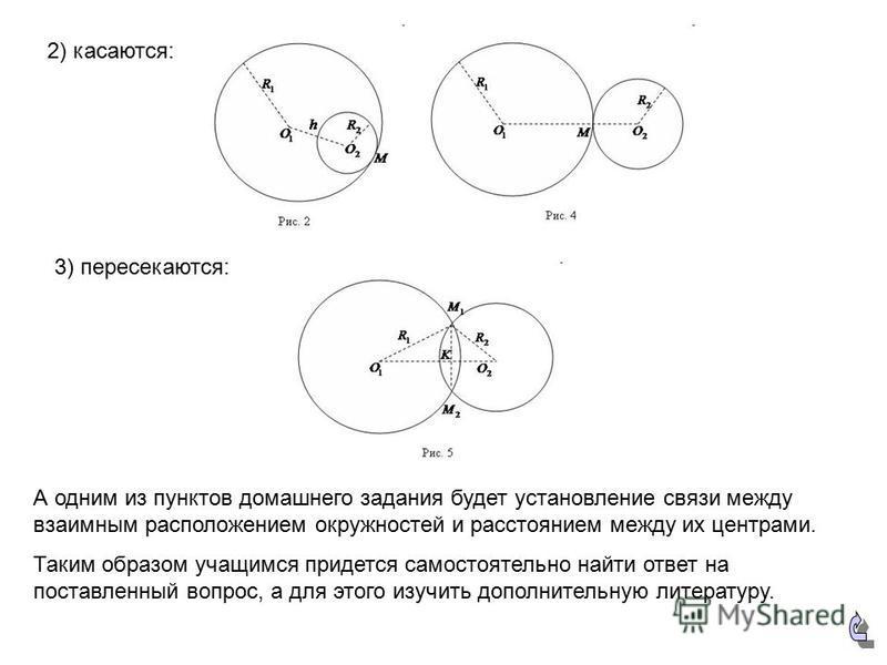 2) касаются: 3) пересекаются: А одним из пунктов домашнего задания будет установление связи между взаимным расположением окружностей и расстоянием между их центрами. Таким образом учащимся придется самостоятельно найти ответ на поставленный вопрос, а