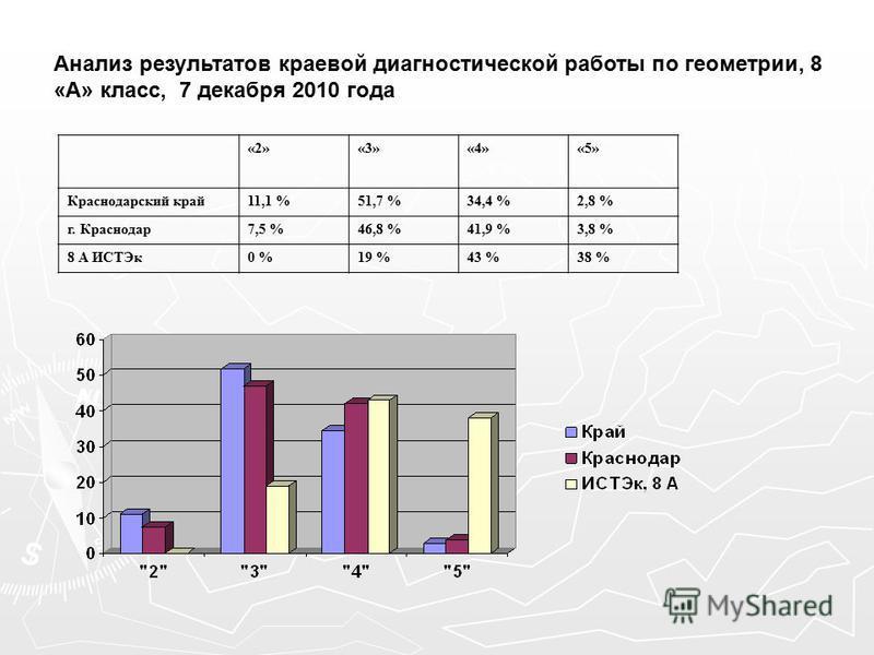 Анализ результатов краевой диагностической работы по геометрии, 8 «А» класс, 7 декабря 2010 года «2»«3»«4»«5» Краснодарский край 11,1 %51,7 %34,4 %2,8 % г. Краснодар 7,5 %46,8 %41,9 %3,8 % 8 А ИСТЭк 0 %19 %43 %38 %