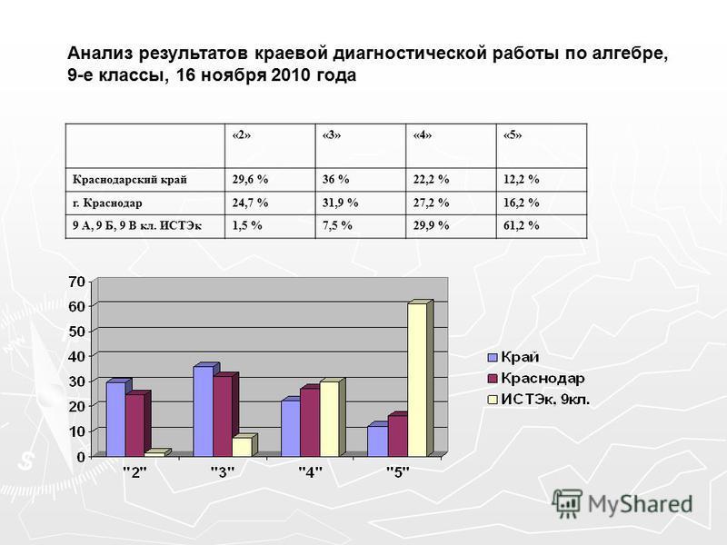 Анализ результатов краевой диагностической работы по алгебре, 9-е классы, 16 ноября 2010 года «2»«3»«4»«5» Краснодарский край 29,6 %36 %22,2 %12,2 % г. Краснодар 24,7 %31,9 %27,2 %16,2 % 9 А, 9 Б, 9 В кл. ИСТЭк 1,5 %7,5 %29,9 %61,2 %