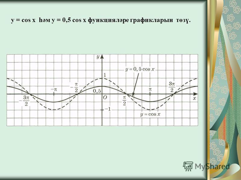 y = cos x һәм y = 0,5 cos x функцияләре графикларын төзү.