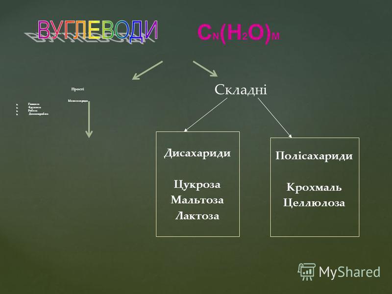 Дисахариди Цукроза Мальтоза Лактоза Полісахариди Крохмаль Целлюлоза Прості Моносахариди Глюкоза Фруктоза Рибоза Дезоксирибоза Складні С N (H 2 O) M