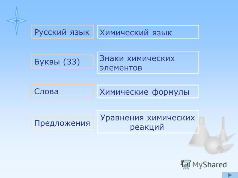 Русский язык Химический язык Буквы (33) Знаки химических элементов Слова Химические формулы Предложения Уравнения химических реакций.