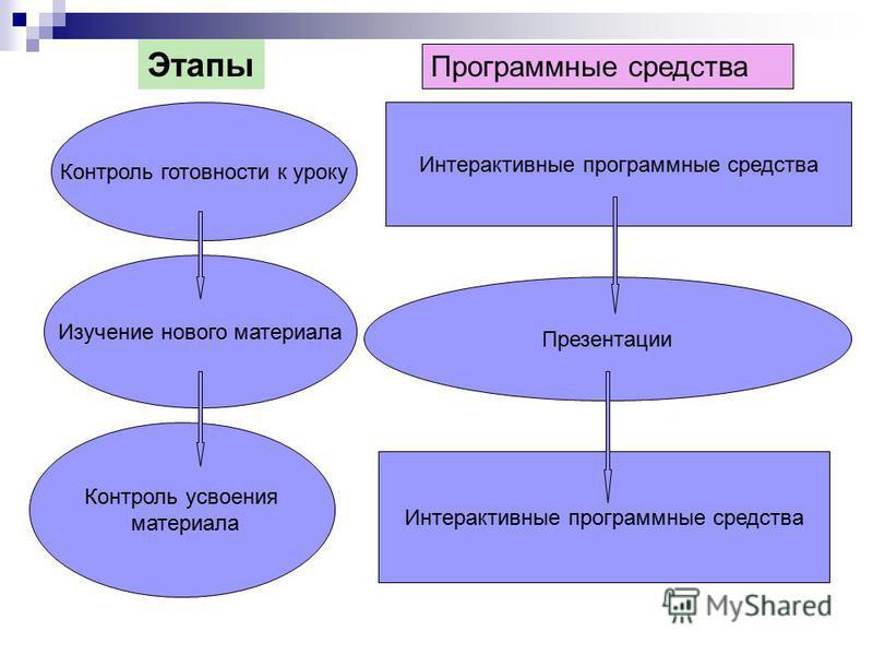 Этапы Программные средства Контроль готовности к уроку Изучение нового материала Контроль усвоения материала Интерактивные программные средства Презентации Интерактивные программные средства