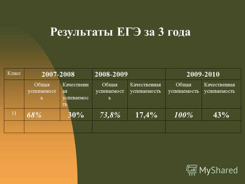 Результаты ЕГЭ за 3 года Класс 2007-20082008-20092009-2010 Общая успеваемостььть ь Качественн ая успеваемостьь ть Общая успеваемостььть ь Качественная успеваемостььтьь Общая успеваемостььтьь Качественная успеваемостььтьь 11 68%30%73,8%17,4%100%43%
