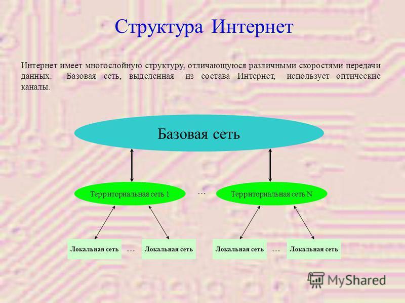 …… … Интернет имеет многослойную структуру, отличающуюся различными скоростями передачи данных. Базовая сеть, выделенная из состава Интернет, использует оптические каналы. Локальная сеть Структура Интернет Базовая сеть Территориальная сеть 1Территори