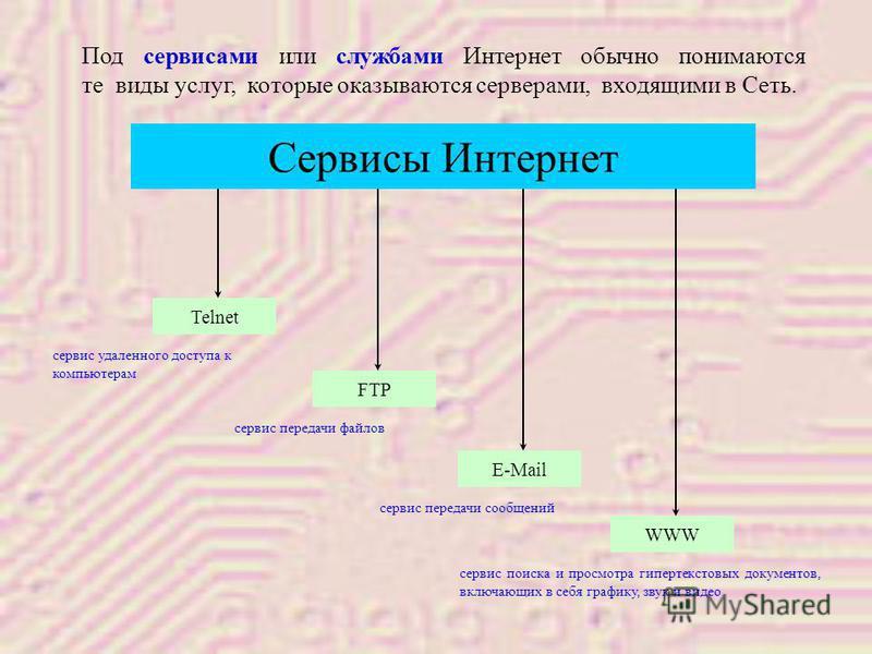 Сервисы Интернет Telnet FTP E-Mail WWW сервис удаленного доступа к компьютерам сервис передачи файлов сервис передачи сообщений сервис поиска и просмотра гипертекстовых документов, включающих в себя графику, звук и видео Под сервисами или службами Ин