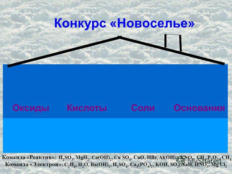 Конкурс «Новоселье» Оксиды КислотыСоли Основания Команда «Реактив» : H 2 SO 3, MgH 2, Ca(OH) 2, Cu SO 4, CuO, HBr, Al(OH) 3, KNO 3, CH 4,P 2 O 5, CH 4 Команда «Электрон» : C 2 H 6, H 2 O, Ba(OH) 2, H 2 SO 4, Ca 3 (PO 4 ) 2, KOH, SO 2, NaH, HNO 3, Mg