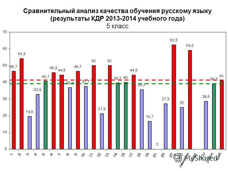Сравнительный анализ качества обучения русскому языку (результаты КДР 2013-2014 учебного года) 5 класс